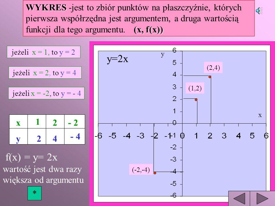 WZÓR TABELAWYKRES Przykład III Każdej liczbie naturalnej przyporządkowujemy liczbę do niej przeciwną. Uwaga! Ponieważ dziedziną tej funkcji jest niesk