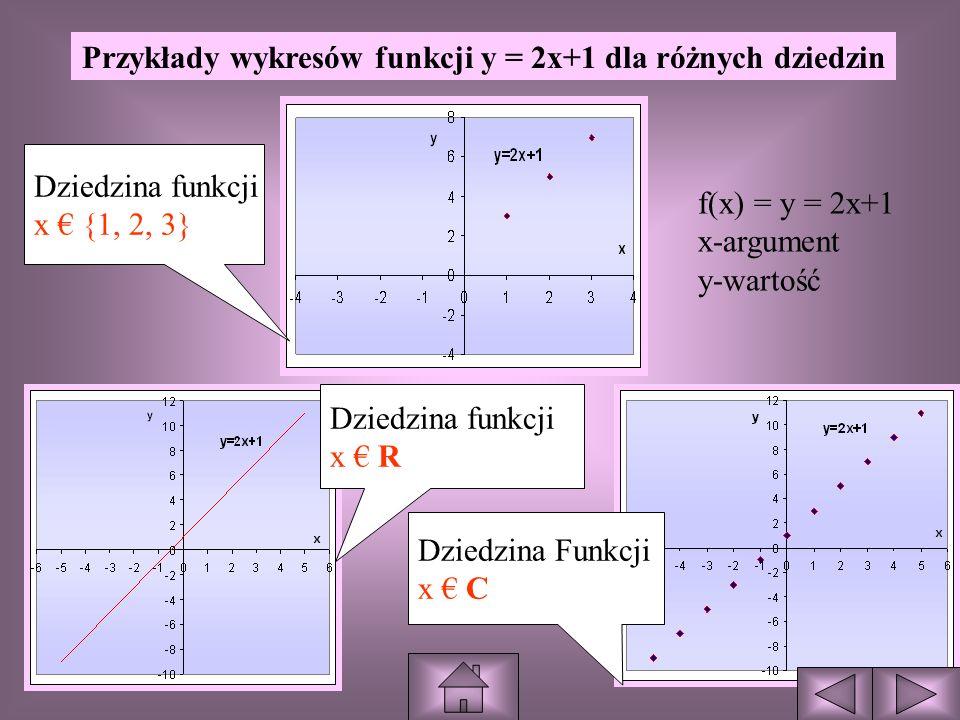 WYKRES (x, f(x)) WYKRES -jest to zbiór punktów na płaszczyźnie, których pierwsza współrzędna jest argumentem, a druga wartością funkcji dla tego argumentu.