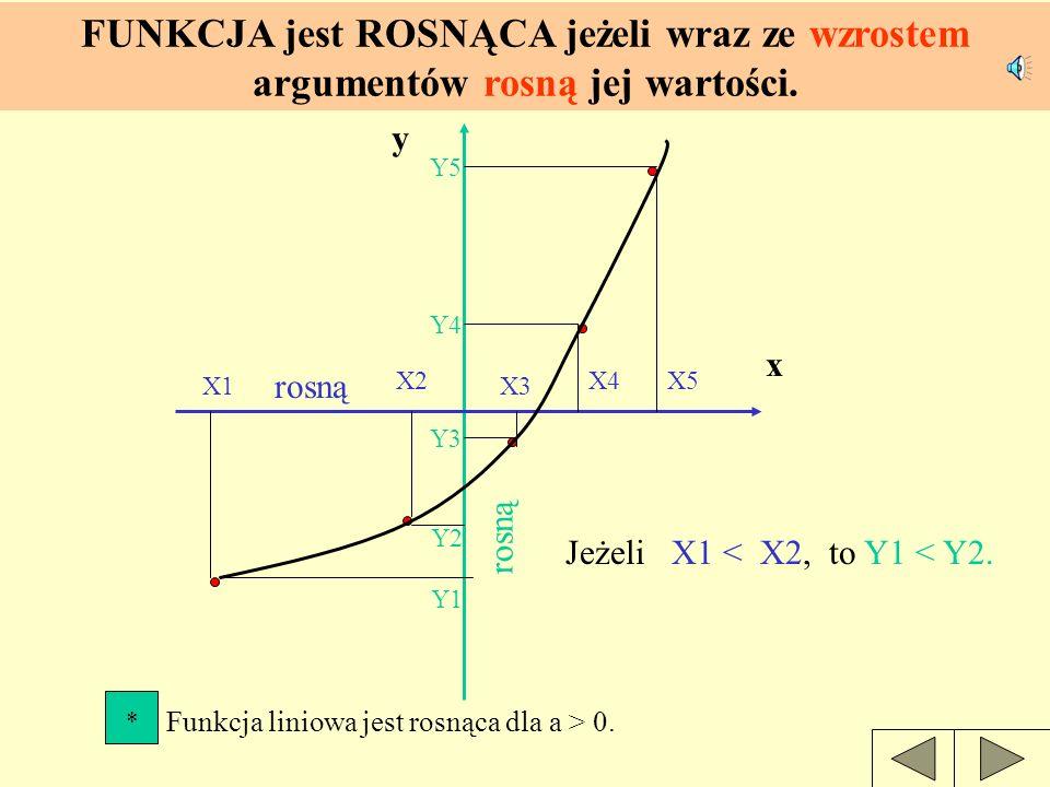 wartościwartości a r g u m e n t y Wraz ze wzrostem argumentów, rosną wartości funkcji.