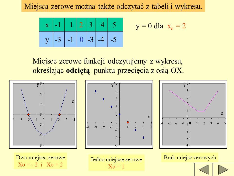 DEFINICJA Miejscem zerowym funkcji jest argument, dla którego wartość funkcji wynosi 0. Liczymy argument x = ? Wartość funkcji wynosi 0 y = 0 Przykład