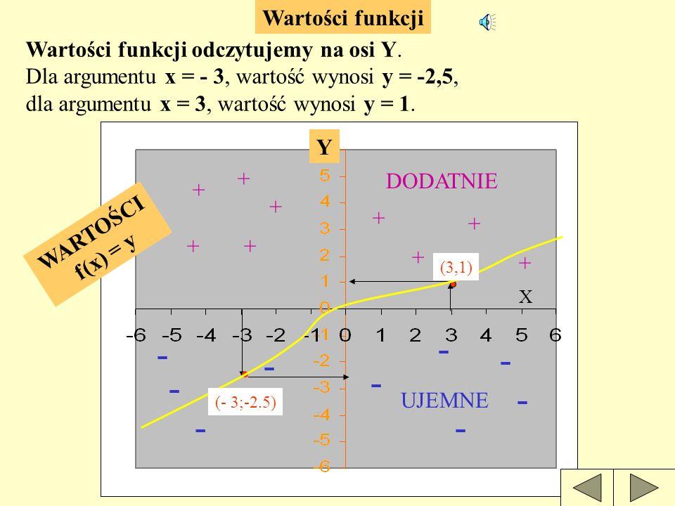 Miejsce zerowe funkcji odczytujemy z wykresu, określając odciętą punktu przecięcia z osią OX.