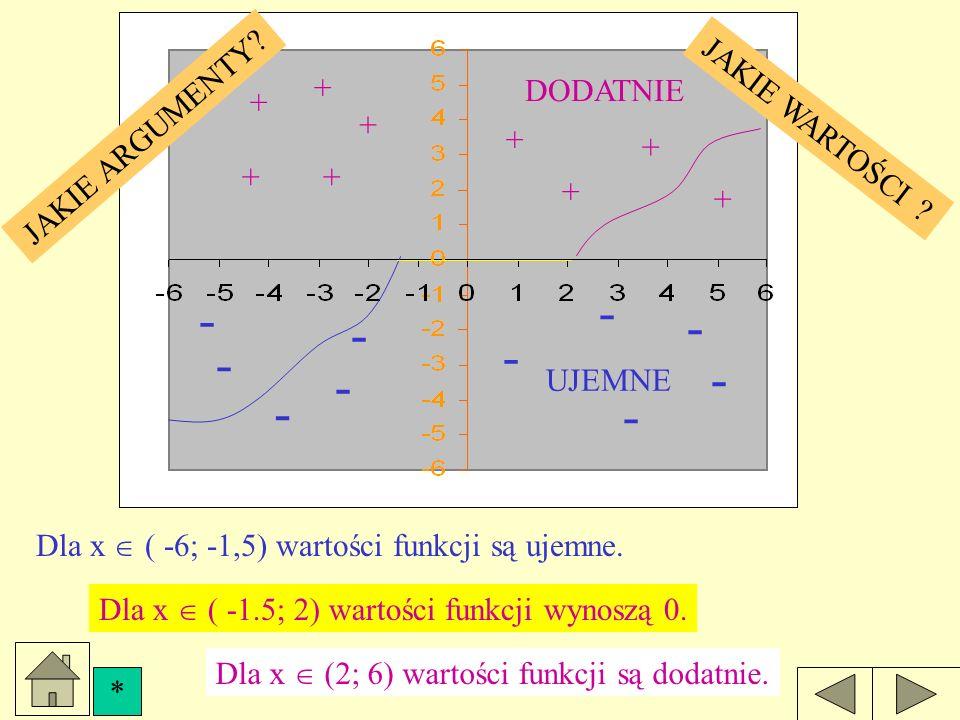 DODATNIE UJEMNE + + + + + + + + + - - - - - - - - - - Y Wartości funkcji Wartości funkcji odczytujemy na osi Y.