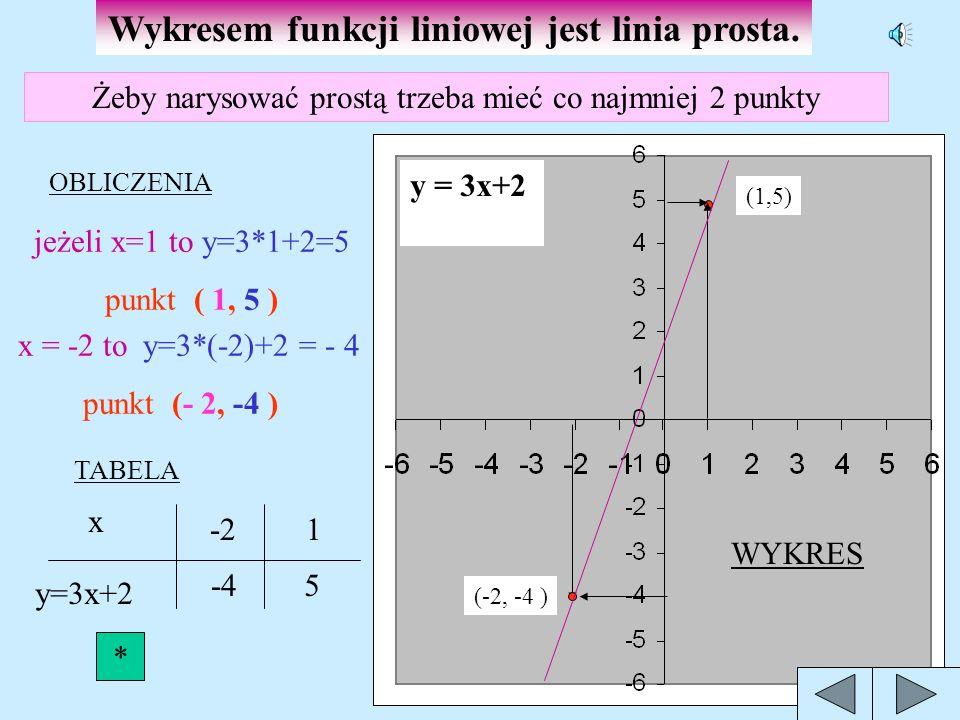 FUNKCJA LINIOWA y =a x+b Jest to funkcja opisana wzorem y = ax+b, gdzie a i b są stałymi współczynnikami liczbowymi. x jest argumentem, y wartością fu