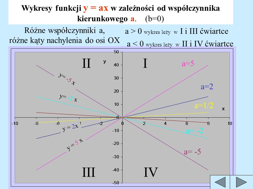 Jak rysujemy wykres funkcji liniowej? Żeby narysować prostą trzeba mieć co najmniej 2 punkty jeżeli x=1 to y=3*1+2=5 punkt ( 1, 5 ) (1,5) x = -2 to y=