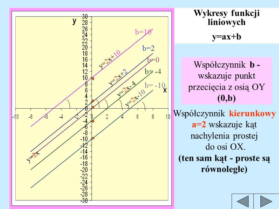 Wykresy funkcji y = ax w zależności od współczynnika kierunkowego a. (b=0) y = 2x a=2 y = 5 x a=5 a=1/2 y= -2 x a= -2 y= -5 x a= -5 Różne współczynnik