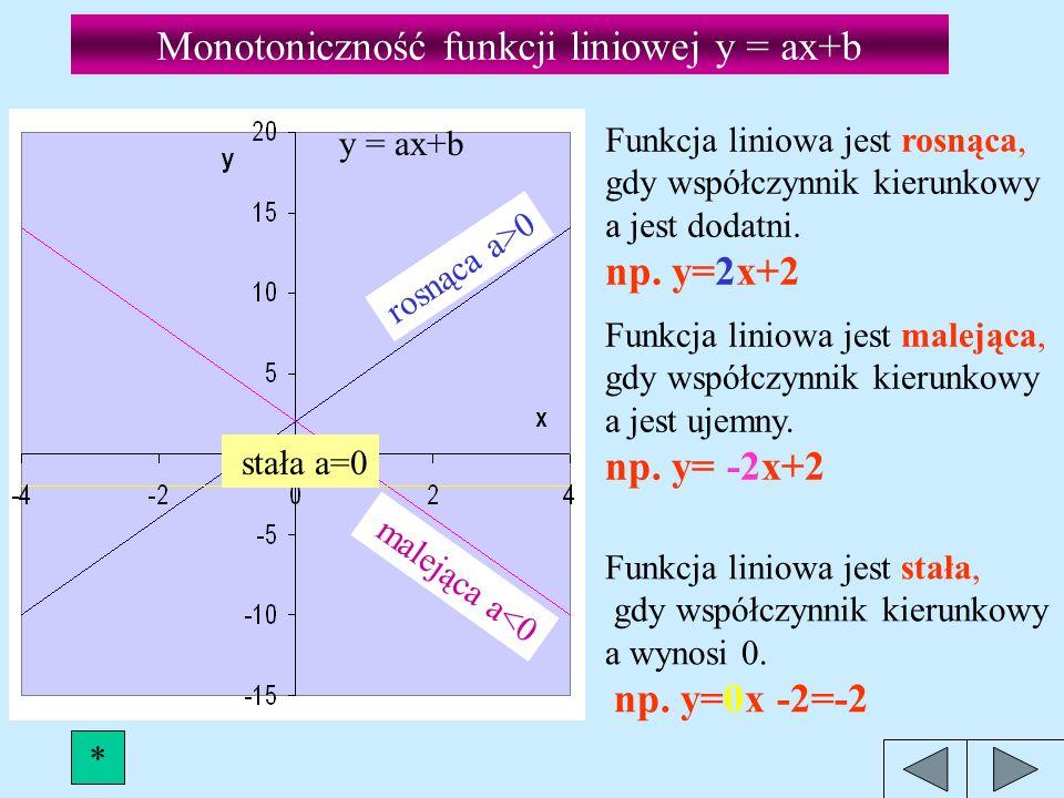 Wykresy funkcji liniowych y=ax+b Współczynnik b - wskazuje punkt przecięcia z osią OY (0,b) b=10 b=2 b= -4 b= -10 b=0 y=2x+10 y=2x+2 y=2x y=2x- 4 y=2x-10 Współczynnik kierunkowy a=2 wskazuje kąt nachylenia prostej do osi OX.