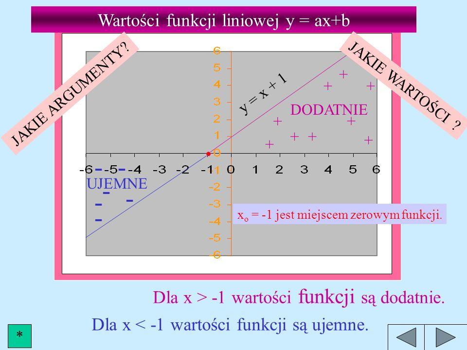 Miejsce zerowe funkcji liniowej y = ax+b Miejscem zerowym funkcji jest argument, dla którego wartość funkcji wynosi 0. Liczymy argument x o = ? Wartoś