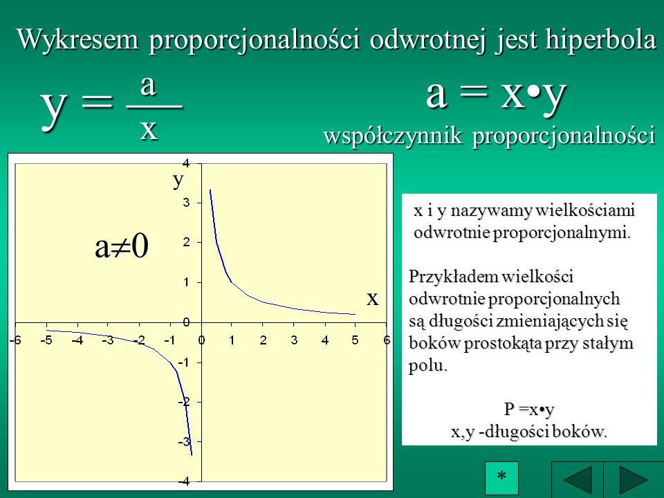 FUNKCJA KWADRATOWA y = ax 2 + b, Jest to funkcja opisana wzorem y = ax 2 + b, gdzie a i b są dowolnymi liczbami rzeczywistymi i a o. PROPORCJONALNOŚĆ
