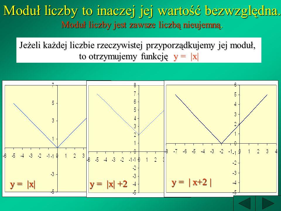 Wykresem funkcji kwadratowej jest parabola y= 2x 2 y = -2x 2 y = 2x 2 +10 y = 2x 2 -5 a>01 2 a<0 a<03 b=10 b=10 b=-5 b=-54 *