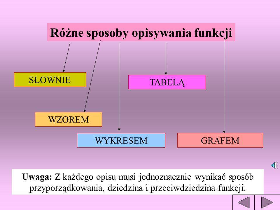 5 7 12 19 21 Przykład funkcji II Każdy uczeń ma dokładnie jeden numer w dzienniku Jola K. Kasia B. Jacek Z. Tomek D. Zbyszek W. A A - DZIEDZINA B B -
