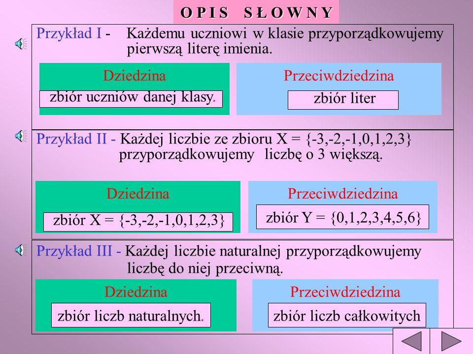 Różne sposoby opisywania funkcji SŁOWNIE WZOREM TABELĄ GRAFEMWYKRESEM Uwaga: Z każdego opisu musi jednoznacznie wynikać sposób przyporządkowania, dziedzina i przeciwdziedzina funkcji.