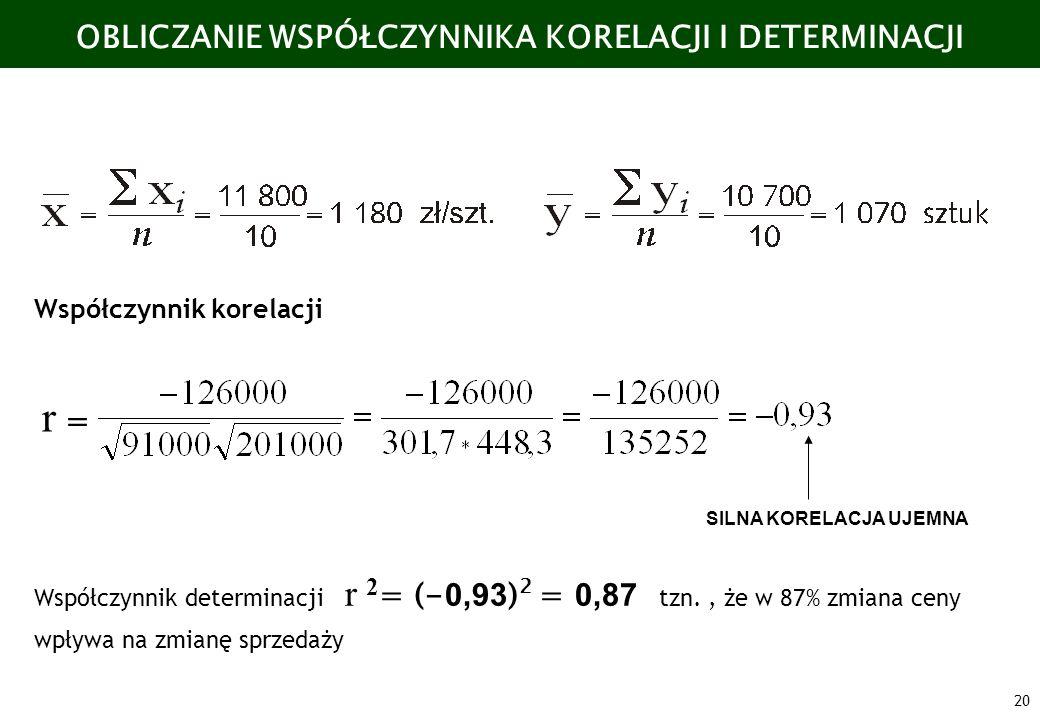20 OBLICZANIE WSPÓŁCZYNNIKA KORELACJI I DETERMINACJI Współczynnik determinacji r 2 = (- 0,93 ) 2 = 0,87 tzn., że w 87% zmiana ceny wpływa na zmianę sp