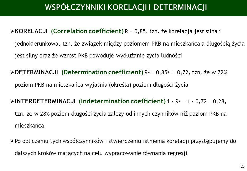 25 WSPÓŁCZYNNIKI KORELACJI I DETERMINACJI KORELACJI (Correlation coefficient) R = 0,85, tzn. że korelacja jest silna i jednokierunkowa, tzn. że związe