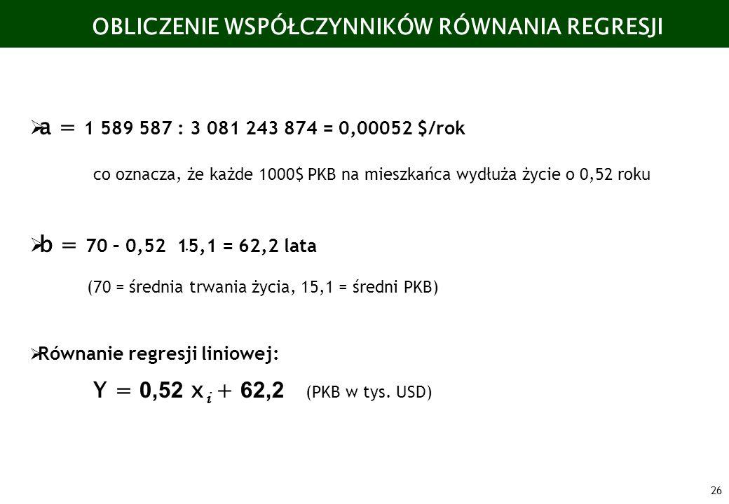 26 a = 1 589 587 : 3 081 243 874 = 0,00052 $/rok co oznacza, że każde 1000$ PKB na mieszkańca wydłuża życie o 0,52 roku b = 70 – 0,52 15,1 = 62,2 lata