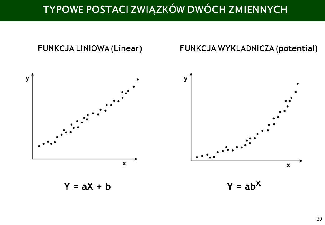 30 TYPOWE POSTACI ZWIĄZKÓW DWÓCH ZMIENNYCH FUNKCJA LINIOWA (Linear)FUNKCJA WYKŁADNICZA (potential) Y = ab x Y = aX + b