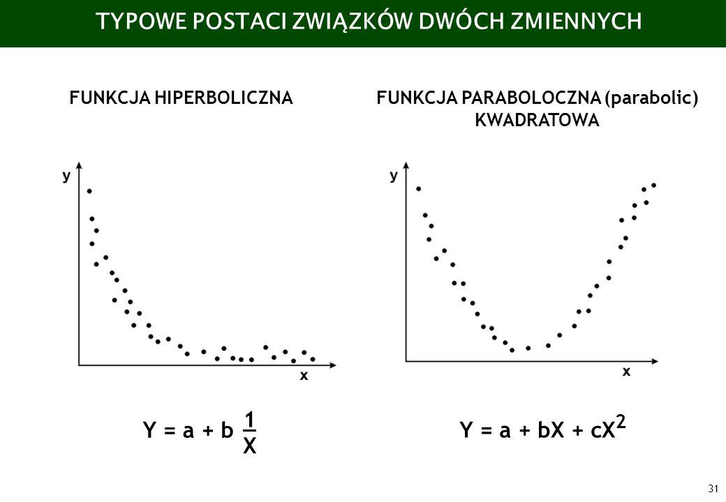 31 TYPOWE POSTACI ZWIĄZKÓW DWÓCH ZMIENNYCH FUNKCJA HIPERBOLICZNAFUNKCJA PARABOLOCZNA (parabolic) KWADRATOWA Y = a + b 1 X Y = a + bX + cX 2