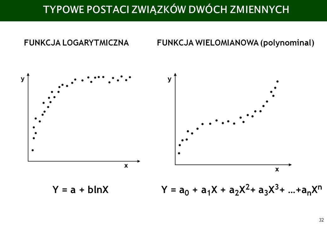 32 TYPOWE POSTACI ZWIĄZKÓW DWÓCH ZMIENNYCH FUNKCJA LOGARYTMICZNAFUNKCJA WIELOMIANOWA (polynominal) Y = a 0 + a 1 X + a 2 X 2 + a 3 X 3 + …+a n X n Y =