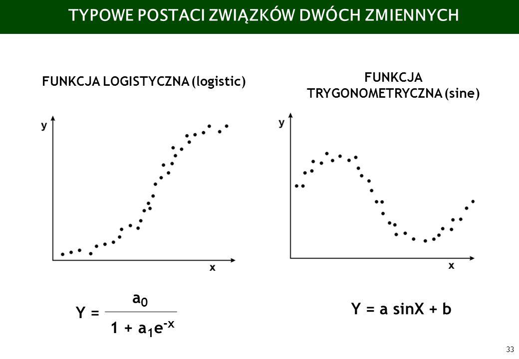 33 TYPOWE POSTACI ZWIĄZKÓW DWÓCH ZMIENNYCH FUNKCJA LOGISTYCZNA (logistic) FUNKCJA TRYGONOMETRYCZNA (sine) Y = a0a0 1 + a 1 e -x Y = a sinX + b