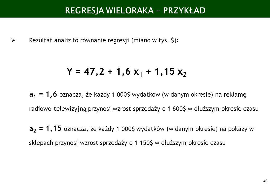 40 REGRESJA WIELORAKA - PRZYKŁAD Rezultat analiz to równanie regresji (miano w tys. $): Y = 47,2 + 1,6 x 1 + 1,15 x 2 a 1 = 1,6 oznacza, że każdy 1 00