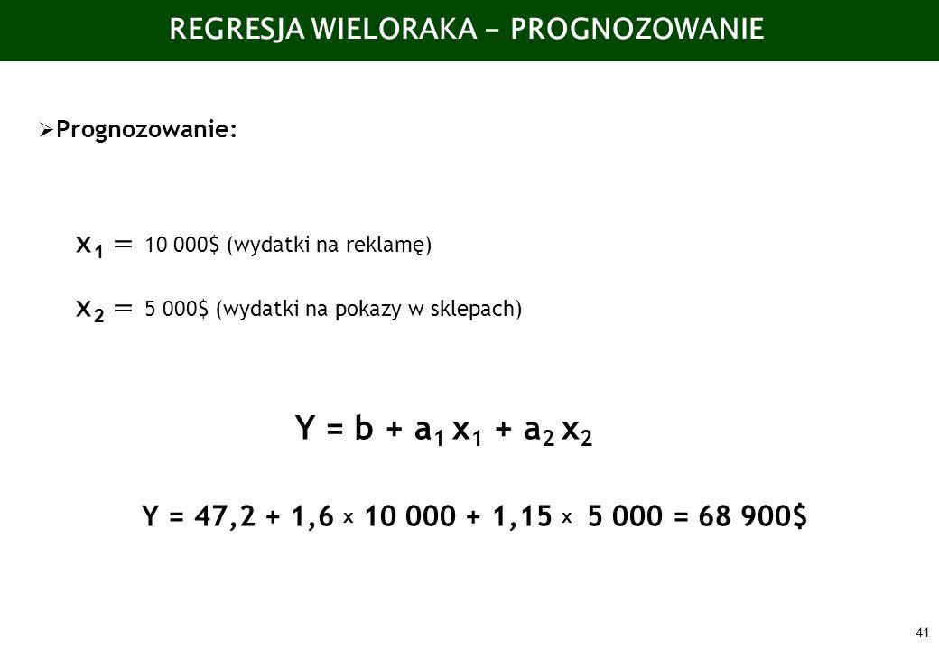 41 REGRESJA WIELORAKA - PROGNOZOWANIE Prognozowanie: x 1 = 10 000$ (wydatki na reklamę) x 2 = 5 000$ (wydatki na pokazy w sklepach) Y = b + a 1 x 1 +