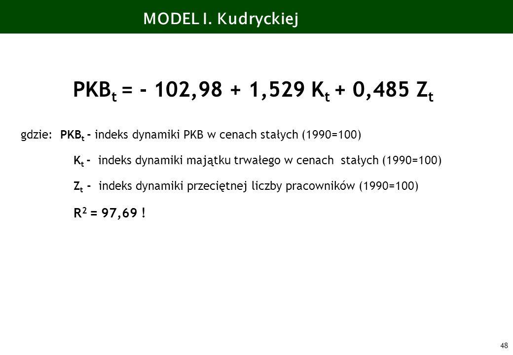 48 MODEL I. Kudryckiej PKB t = - 102,98 + 1,529 K t + 0,485 Z t gdzie: PKB t - indeks dynamiki PKB w cenach stałych (1990=100) K t - indeks dynamiki m