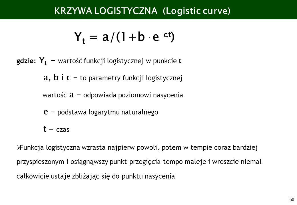 50 KRZYWA LOGISTYCZNA (Logistic curve) Y t = a/(1+b e – ct ) gdzie: Y t - wartość funkcji logistycznej w punkcie t a, b i c – to parametry funkcji log