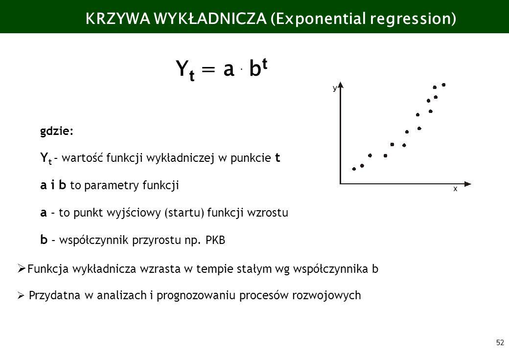 52 KRZYWA WYKŁADNICZA (Exponential regression) Y t = a b t gdzie: Y t – wartość funkcji wykładniczej w punkcie t a i b to parametry funkcji a – to pun