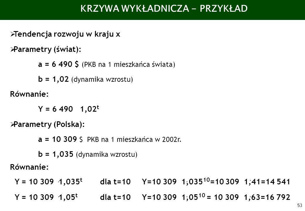 53 KRZYWA WYKŁADNICZA - PRZYKŁAD Tendencja rozwoju w kraju x Parametry (świat): a = 6 490 $ (PKB na 1 mieszkańca świata) b = 1,02 (dynamika wzrostu) R