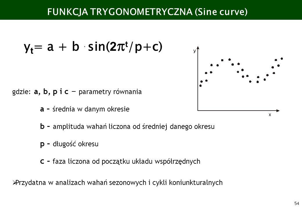 54 FUNKCJA TRYGONOMETRYCZNA (Sine curve) y t = a + b sin( 2 t /p+c) gdzie: a, b, p i c - parametry równania a – średnia w danym okresie b – amplituda