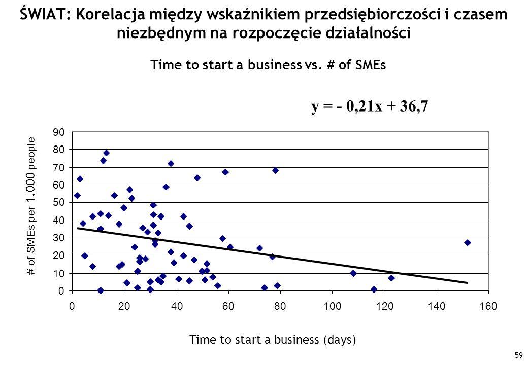 59 ŚWIAT: Korelacja między wskaźnikiem przedsiębiorczości i czasem niezbędnym na rozpoczęcie działalności y = - 0,21x + 36,7