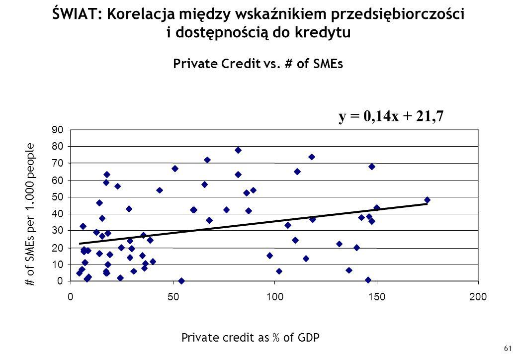 61 ŚWIAT: Korelacja między wskaźnikiem przedsiębiorczości i dostępnością do kredytu y = 0,14x + 21,7