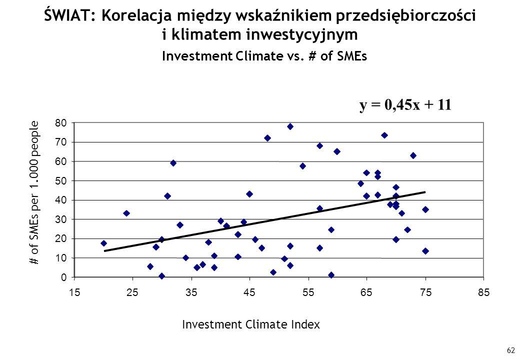 62 ŚWIAT: Korelacja między wskaźnikiem przedsiębiorczości i klimatem inwestycyjnym y = 0,45x + 11