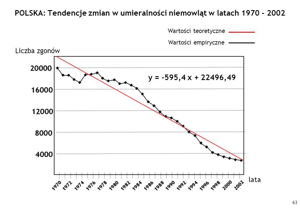 63 POLSKA: Tendencje zmian w umieralności niemowląt w latach 1970 - 2002 Liczba zgonów lata y = -595,4 x + 22496,49 Wartości empiryczne Wartości teore