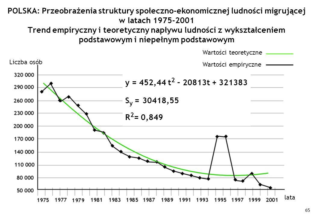 65 Liczba osób lata Wartości empiryczne Wartości teoretyczne POLSKA: Przeobrażenia struktury społeczno-ekonomicznej ludności migrującej w latach 1975-