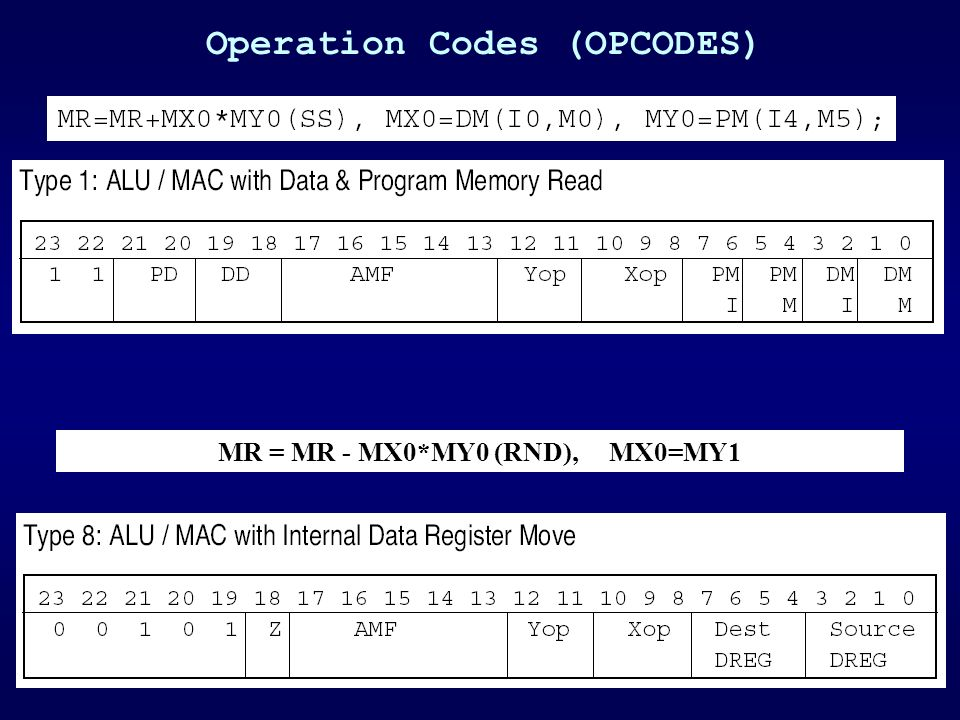 Operation Codes (OPCODES) MR = MR - MX0*MY0 (RND), MX0=MY1