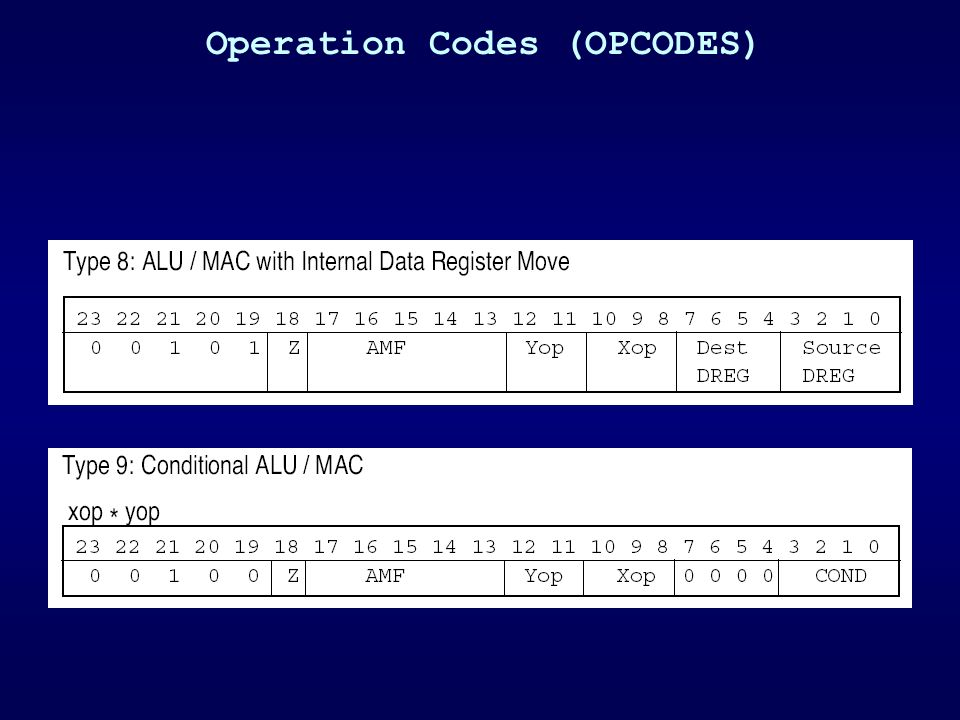 Operation Codes (OPCODES)