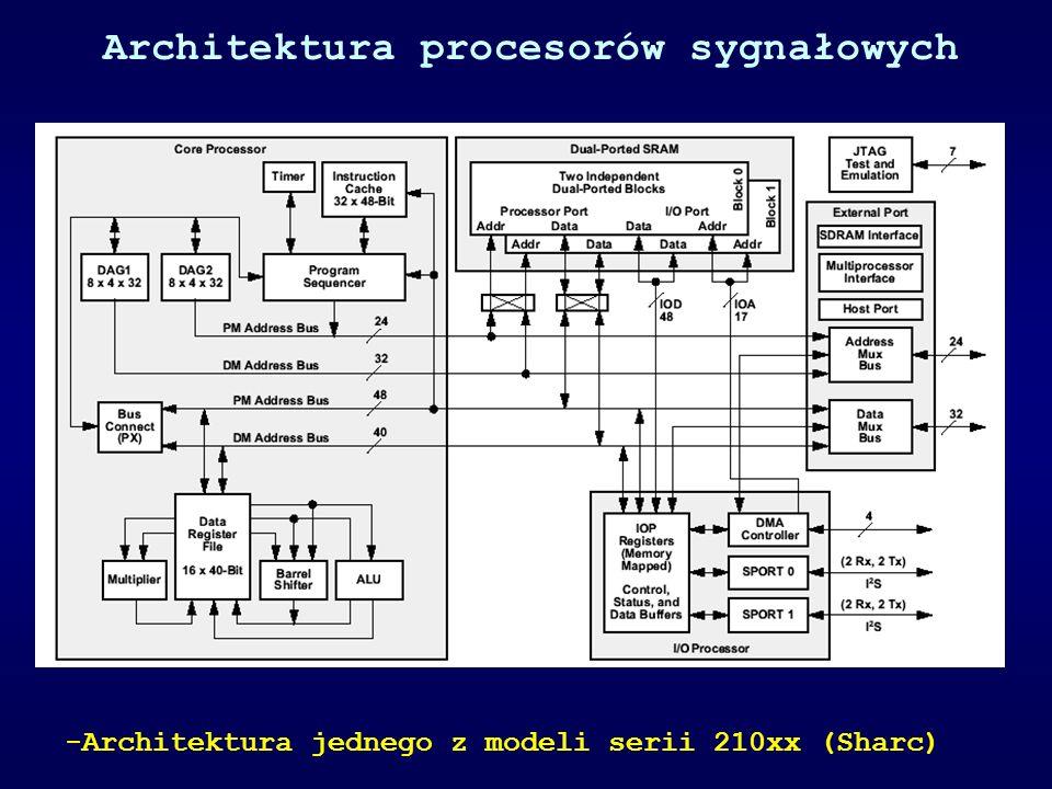 Architektura procesorów sygnałowych -Architektura jednego z modeli serii 210xx (Sharc)