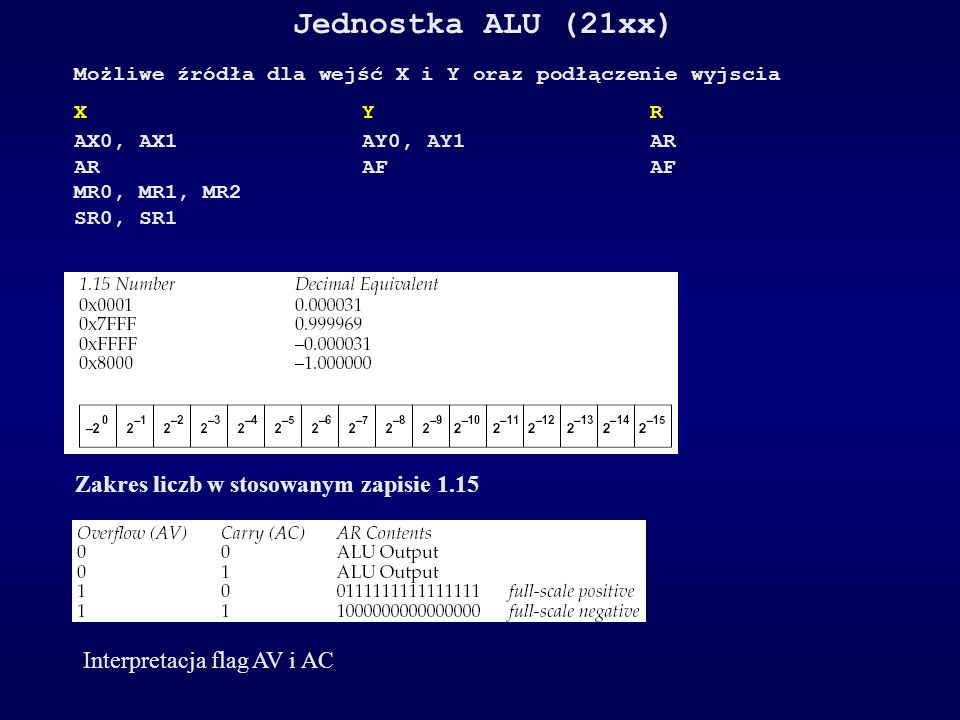 Jednostka ALU (21xx) - dozwolone operacje R = X + Y Add X and Y operands R = X + Y + CI Add X and Y operands and carry-in bit R = X – Y Subtract Y from X operand R = X – Y + CI - 1 Subtract Y from X operand with borrow R = Y – X Subtract X from Y operand R = Y – X + CI - 1 Subtract X from Y operand with borrow R = – X Negate X operand (twos-complement) R = – Y Negate Y operand (twos-complement) R = Y + 1 Increment Y operand R = Y – 1 Decrement Y operand R = PASS X Pass X operand to result unchanged R = PASS Y Pass Y operand to result unchanged R = 0 (PASS 0) Clear result to zero R = ABS X Absolute value of X operand R = X AND Y Logical AND of X and Y operands R = X OR Y Logical OR of X and Y operands R = X XOR Y Logical Exclusive OR of X and Y operands R = NOT X Logical NOT of X operand (ones- complement) R = NOT Y Logical NOT of Y operand (ones- complement)