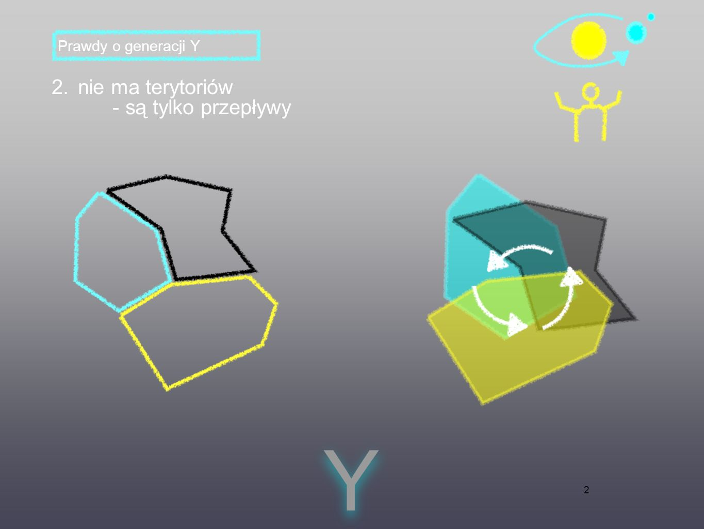 2 2. nie ma terytoriów - są tylko przepływy Y Y Prawdy o generacji Y