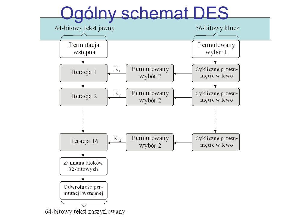 Ogólny schemat DES