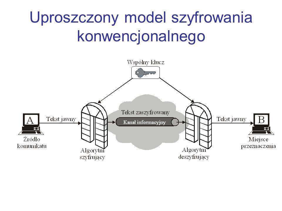 Model szyfrowania konwencjonalnego Szyfrator tworzy tekst zaszyfrowany Y=E K (X) Odbiorca posiadający klucz może odwrócić przekształcenie X=D K (Y) Przeciwnik śledzący Y, ale pozbawiony dostępu do X i K, próbuje odgadnąć hipotetyczny tekst jawny X` i hipotetyczny klucz K`.