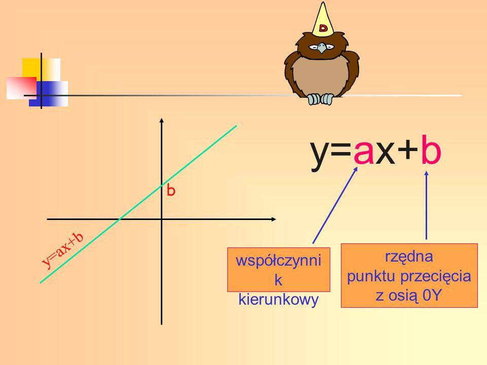 współczynniki b są takie same Jeżeli funkcje liniowe opisane są wzorami, w których współczynniki b są takie same, to wykresami tych funkcji są proste