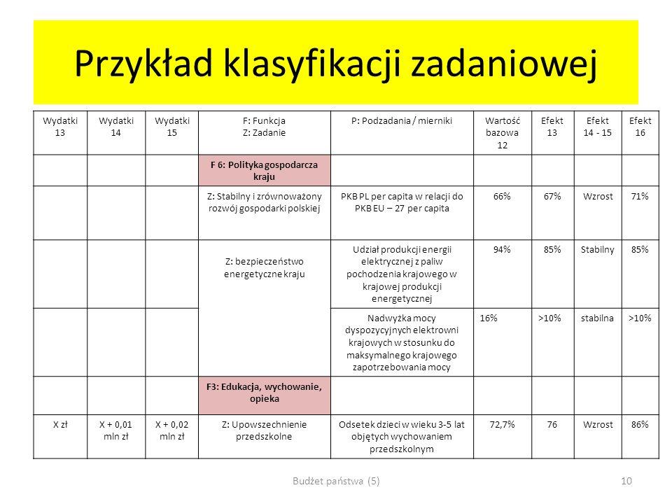 Przykład klasyfikacji zadaniowej Wydatki 13 Wydatki 14 Wydatki 15 F: Funkcja Z: Zadanie P: Podzadania / miernikiWartość bazowa 12 Efekt 13 Efekt 14 -