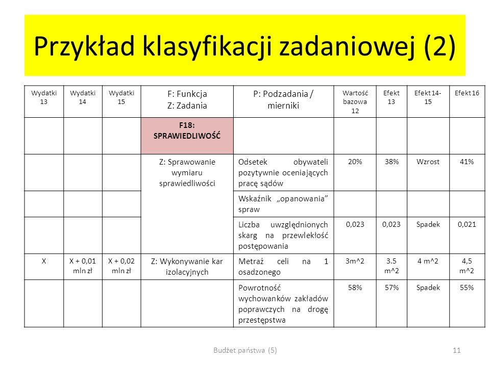 Przykład klasyfikacji zadaniowej (2) Wydatki 13 Wydatki 14 Wydatki 15 F: Funkcja Z: Zadania P: Podzadania / mierniki Wartość bazowa 12 Efekt 13 Efekt