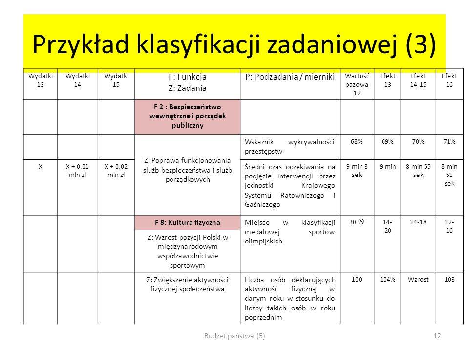 Przykład klasyfikacji zadaniowej (3) Wydatki 13 Wydatki 14 Wydatki 15 F: Funkcja Z: Zadania P: Podzadania / mierniki Wartość bazowa 12 Efekt 13 Efekt
