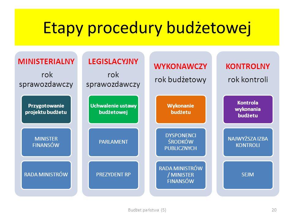 Etapy procedury budżetowej MINISTERIALNY rok sprawozdawczy Przygotowanie projektu budżetu MINISTER FINANSÓW RADA MINISTRÓW LEGISLACYJNY rok sprawozdaw