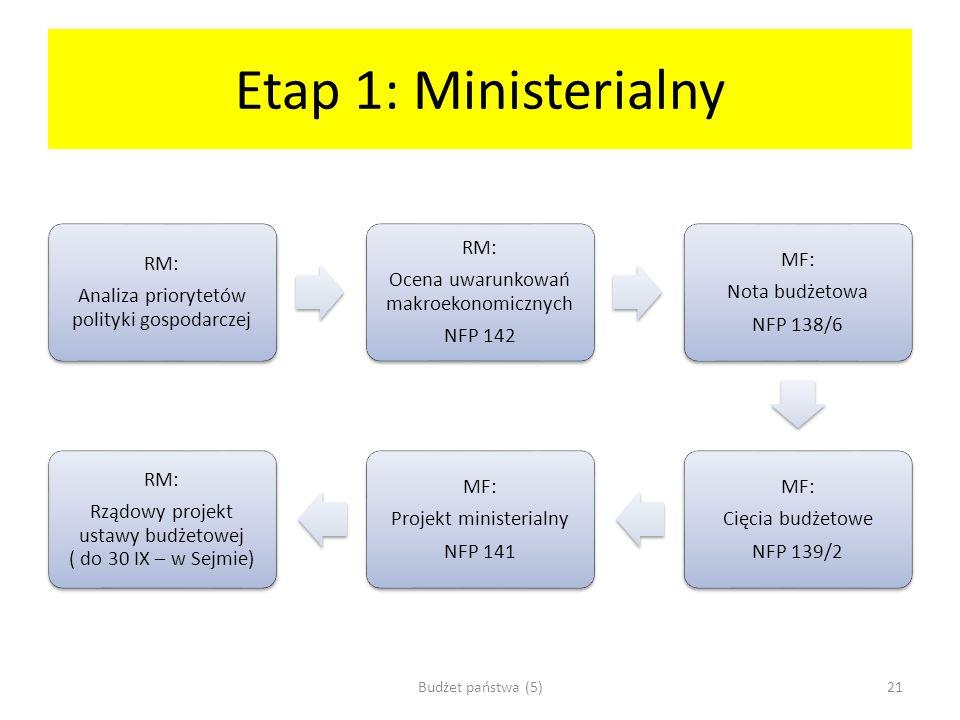 Etap 1: Ministerialny RM: Analiza priorytetów polityki gospodarczej RM: Ocena uwarunkowań makroekonomicznych NFP 142 MF: Nota budżetowa NFP 138/6 MF: