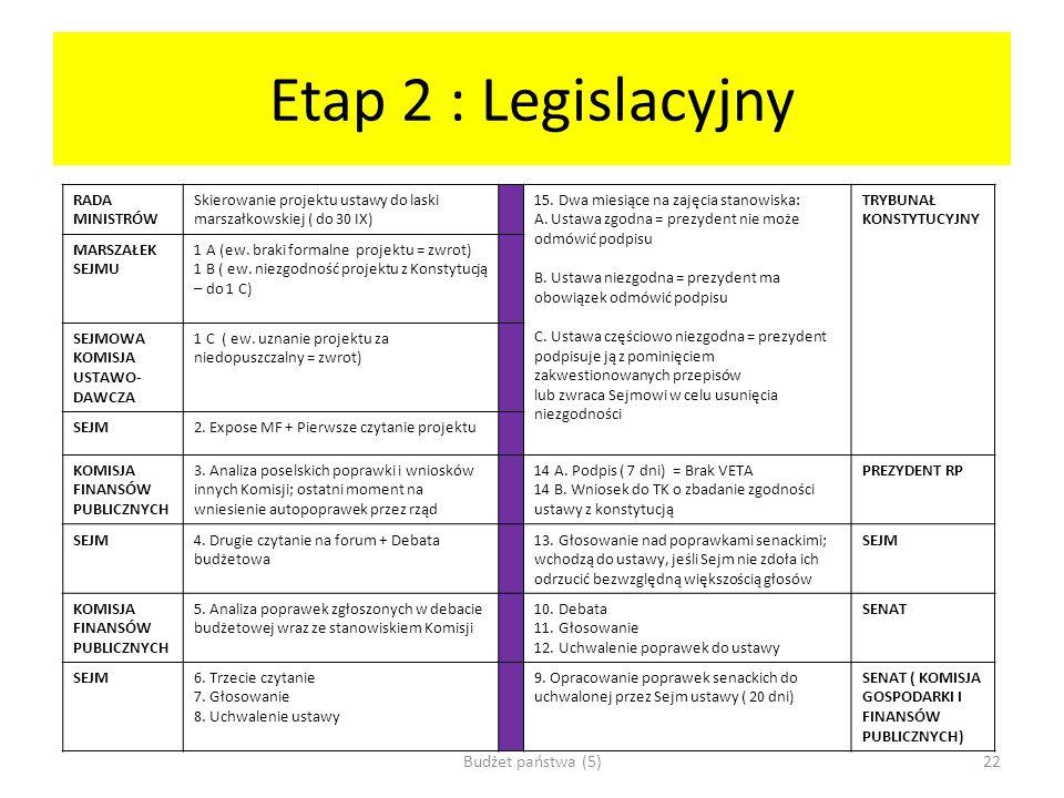 Etap 2 : Legislacyjny RADA MINISTRÓW Skierowanie projektu ustawy do laski marszałkowskiej ( do 30 IX) 15. Dwa miesiące na zajęcia stanowiska: A. Ustaw