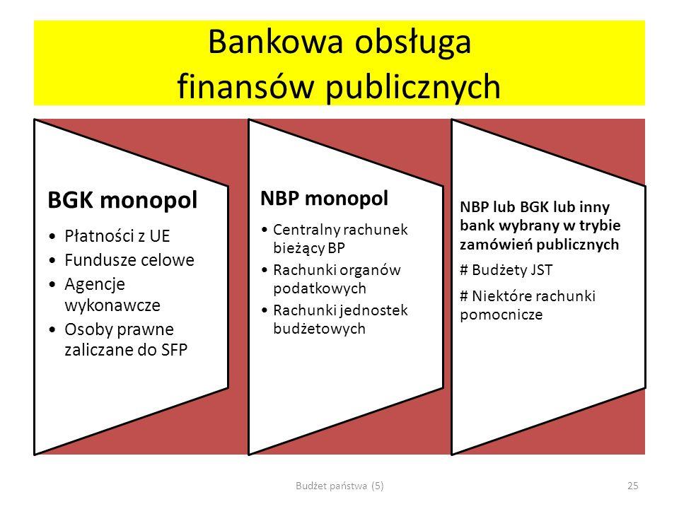 Bankowa obsługa finansów publicznych NBP monopol Centralny rachunek bieżący BP Rachunki organów podatkowych Rachunki jednostek budżetowych BGK monopol