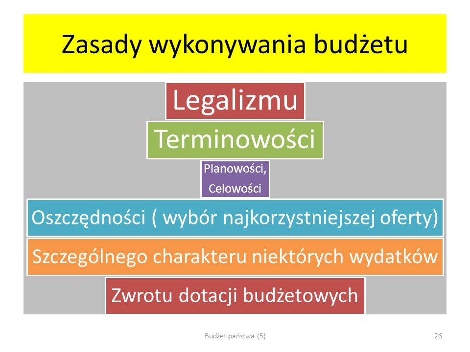 Zasady wykonywania budżetu Legalizmu Terminowości Planowości, Celowości Oszczędności ( wybór najkorzystniejszej oferty) Szczególnego charakteru niektó